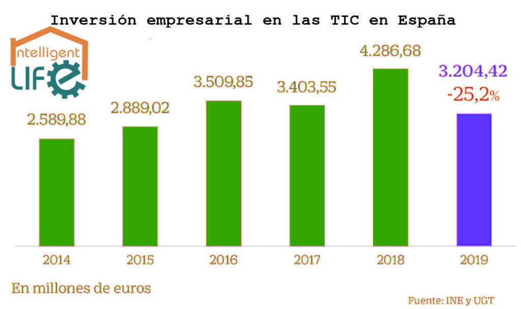 Estadísticas Desciende la inversión en TIC las empresas de España. Actualidad Intelligent Life