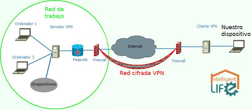 Funcionamiento de VPN en el Sistema Intelligent Life